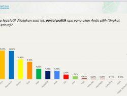 Survei PKB-ARSC : Elektabilitas PD Masuk Tiga Besar, Prabowo-Mega-AHY Tiga Besar Ketum Parpol Layak Jadi Capres